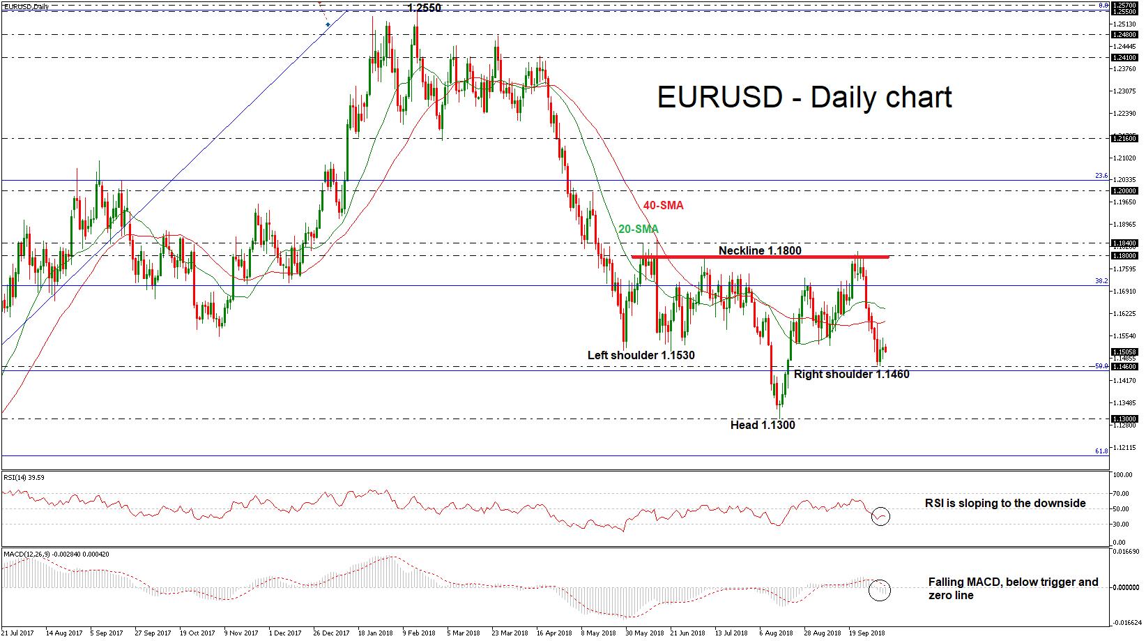 EUR/USD 08 OCT 18 | EconAlerts