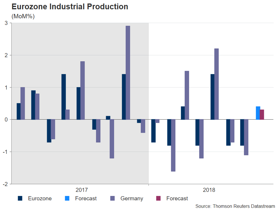 Eurozone Industrial Production | EconAlerts