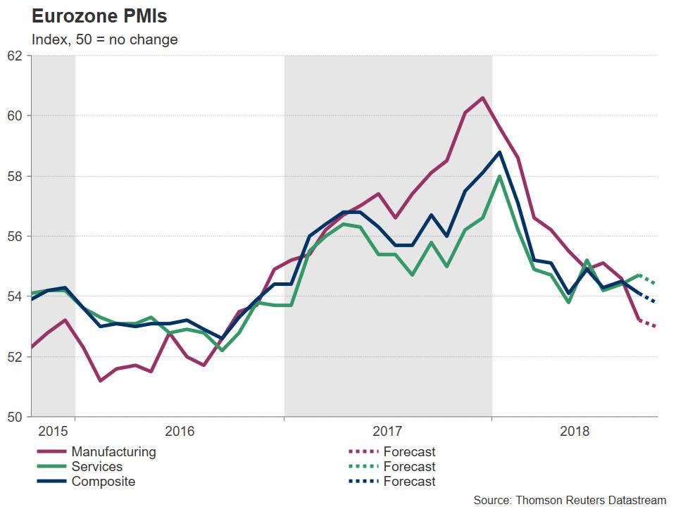 Eurozone PMI   EconAlerts