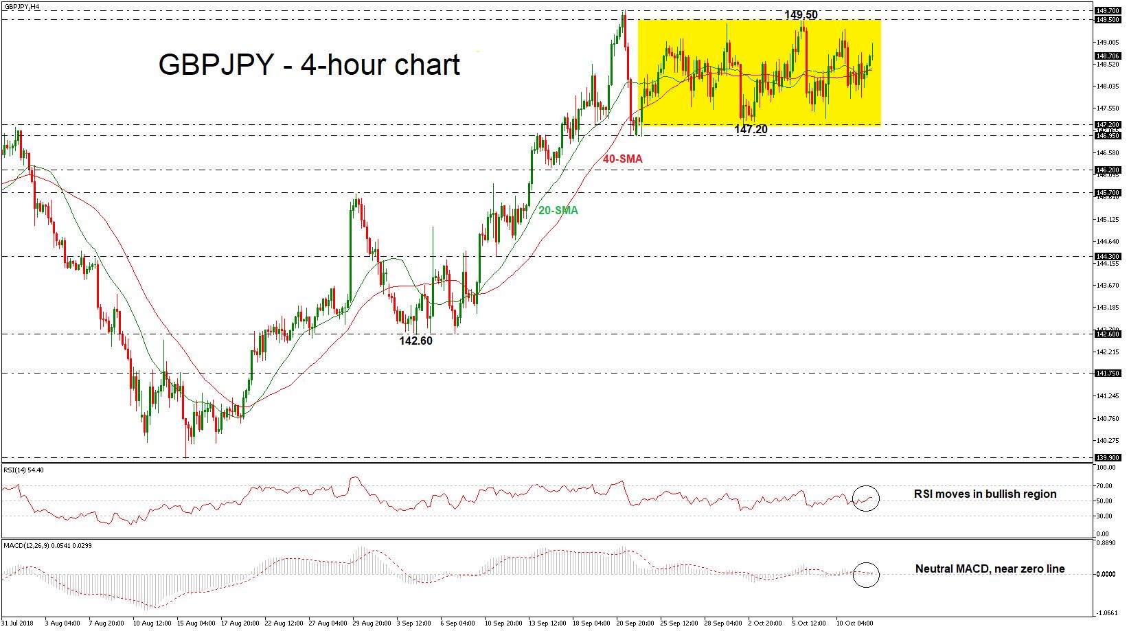 GBP/JPY 1210/18 | EconAlerts