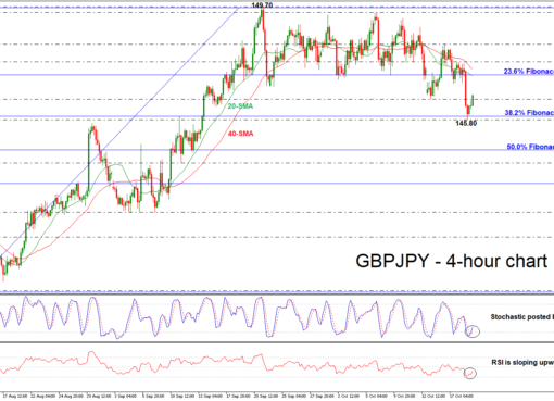 GBP/JPY 19/10/18 | EconAlerts