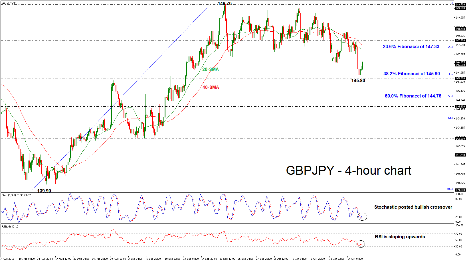 GBP/JPY 19/10/18   EconAlerts