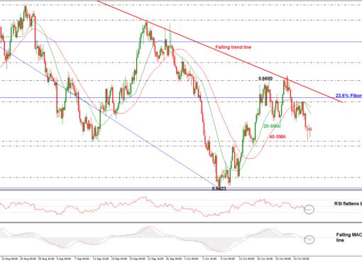 NZD/USD 25/10/18 | EconAlerts