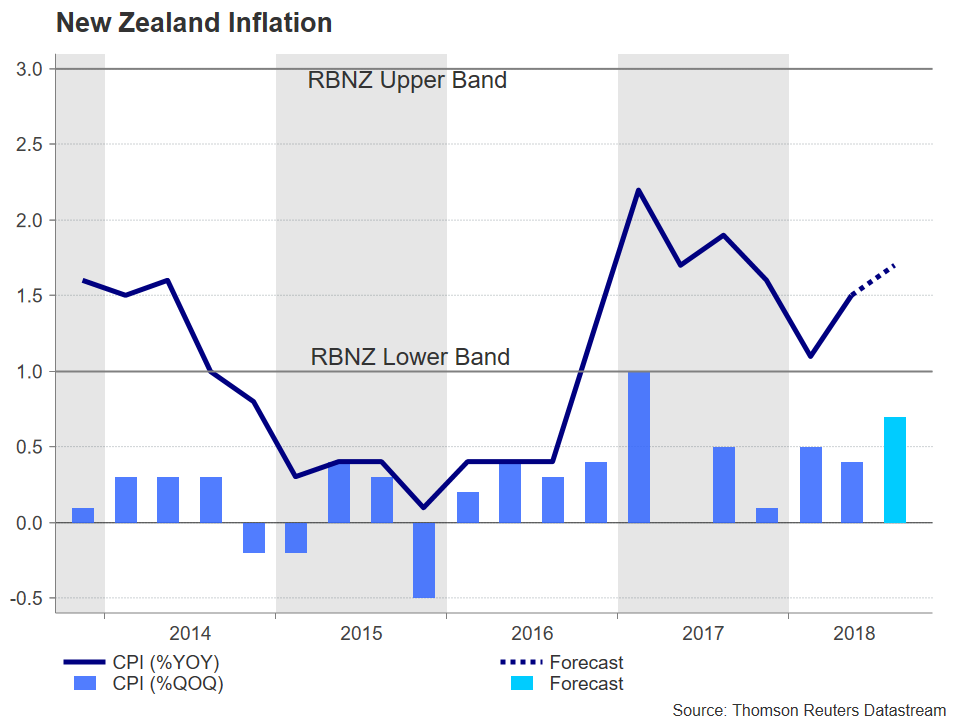 New Zealand CPI | EconAlerts