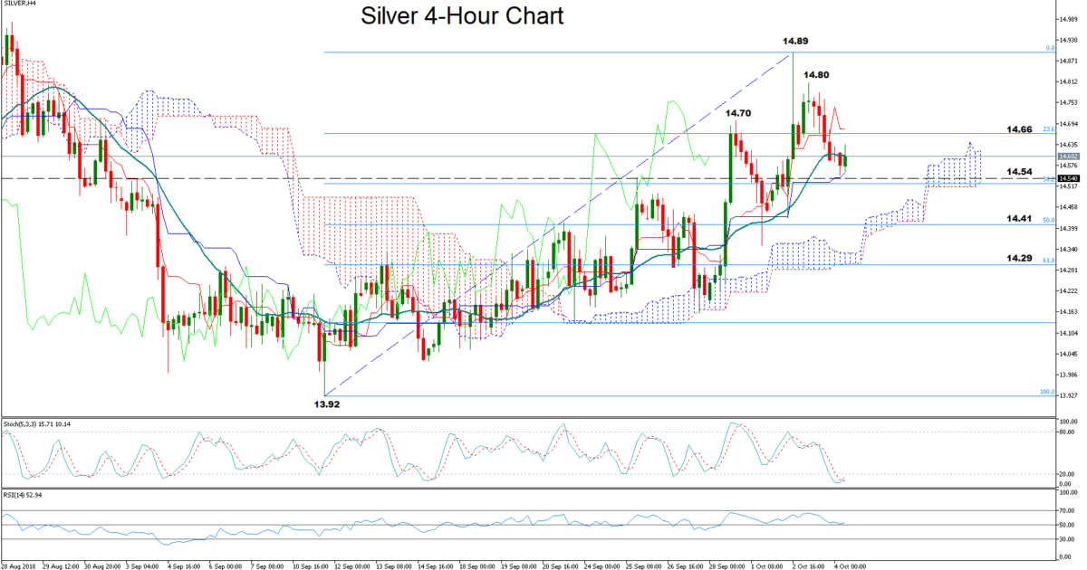 Silver 04/10/2018   EconAlerts