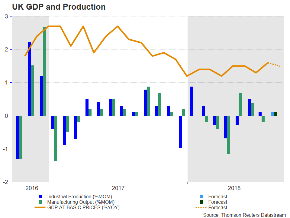 UK GDP and Production | EconAlerts