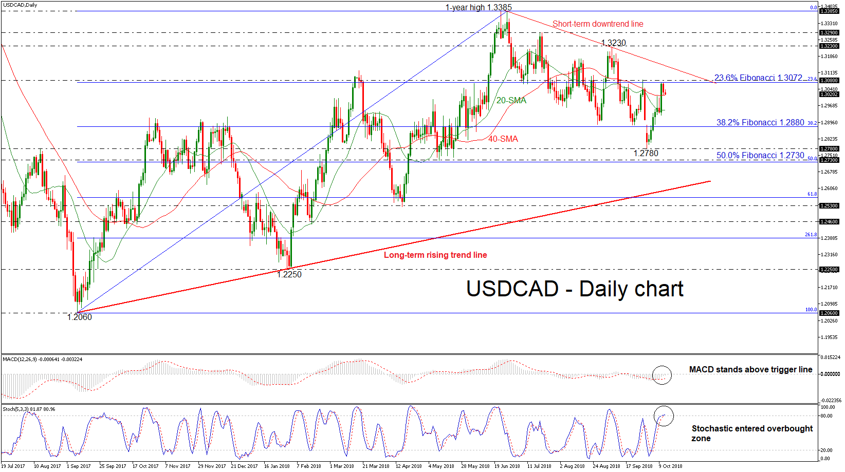 USD/CAD 12OCT2018 | EconAlerts