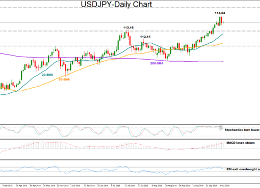 USD/JPY 05 Oct 2018   EconAlerts