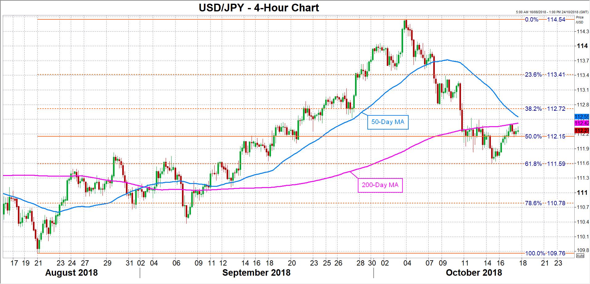 USD/JPY 17/10/2018   EconAlerts