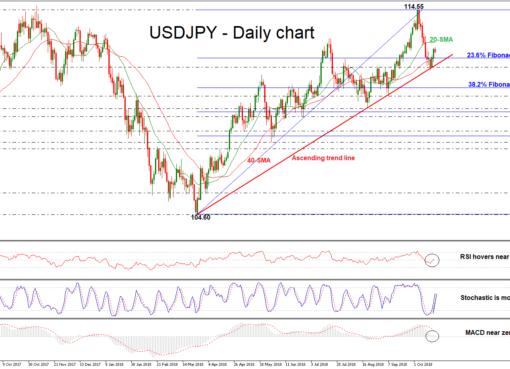 USD/JPY 18OCT   EconAlerts