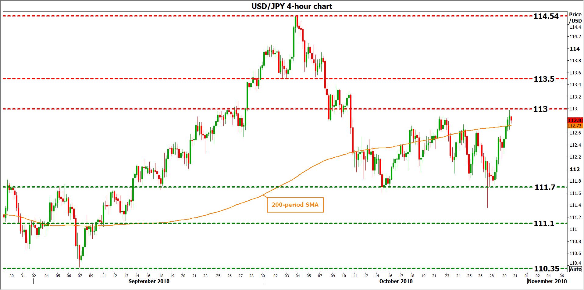 USD/JPY 30oct18 | EconAlerts
