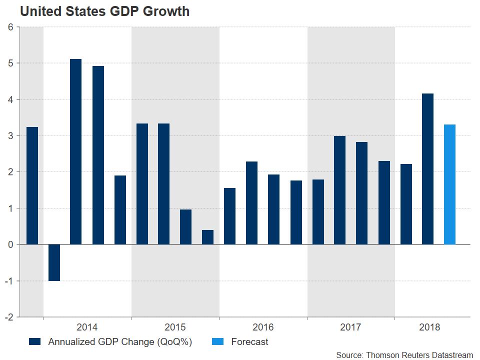 US GDP   EconAlerts