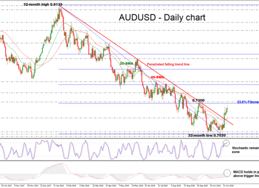 AUD/USD 07NOV18 | EconAlerts