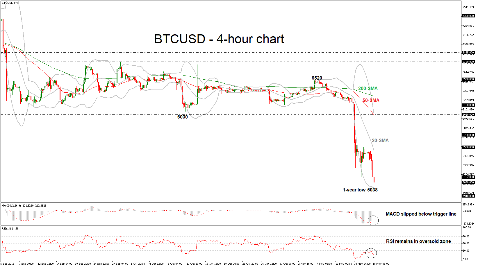 BTC/USD 19/11/18 | EconAlerts