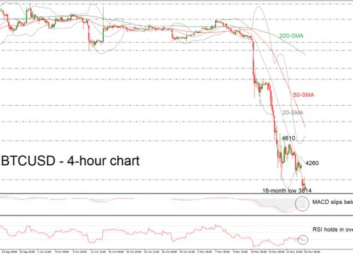 BTC/USD 26/11/18 | EconAlerts