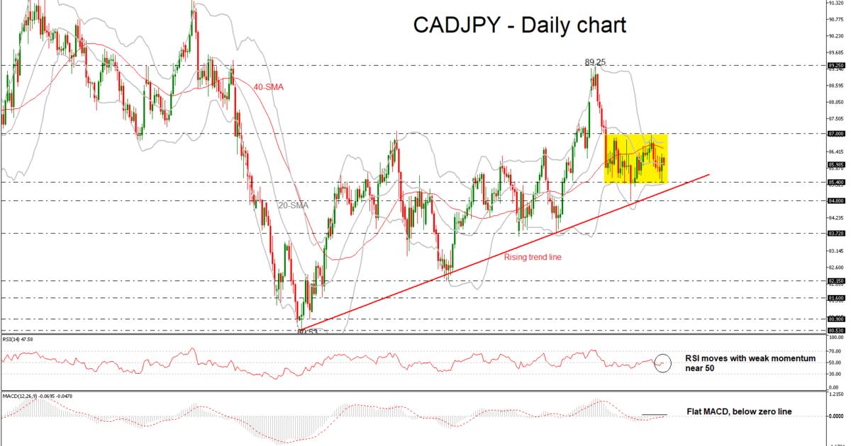 CAD/JPY 16/11/18 | EconAlerts