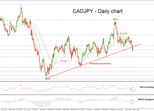 CAD/JPY 21/11/18   EconAlerts