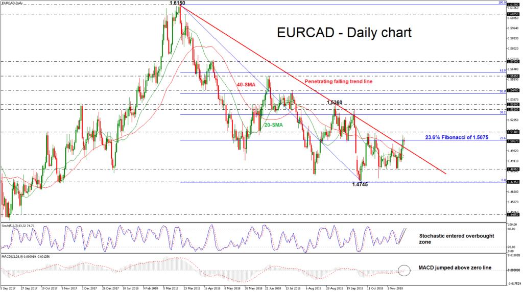 EUR/CAD 20/11/18   EconAlerts