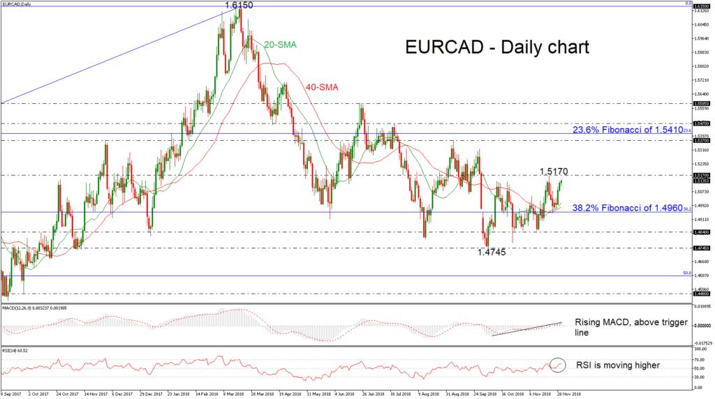 EUR/CAD 30/11/18   EconAlerts
