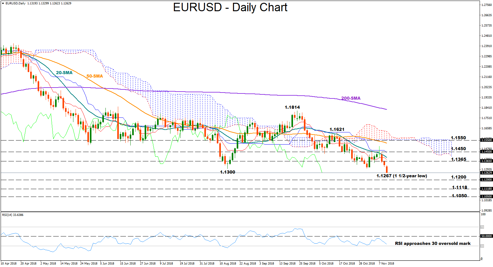 EUR/USD 12Nov18   EconAlerts