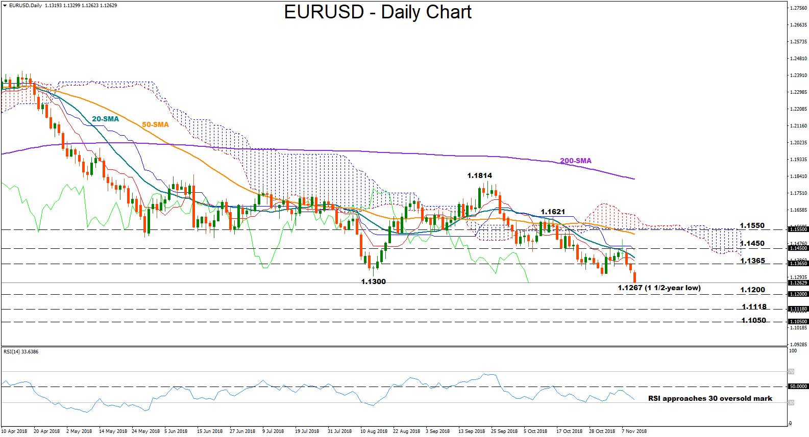 EUR/USD 12Nov18 | EconAlerts