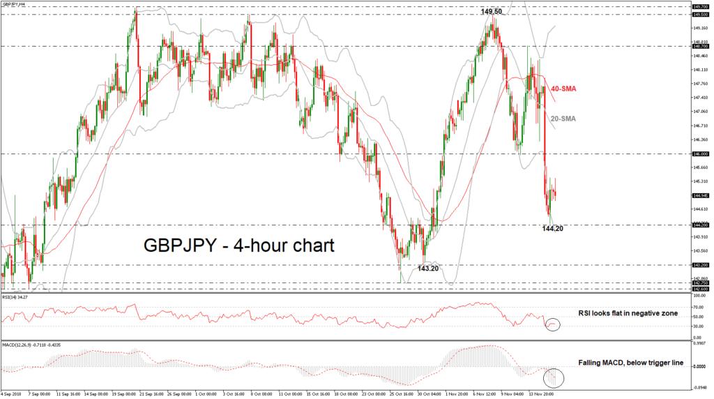GBP/JPY 16/11/18   EconAlerts