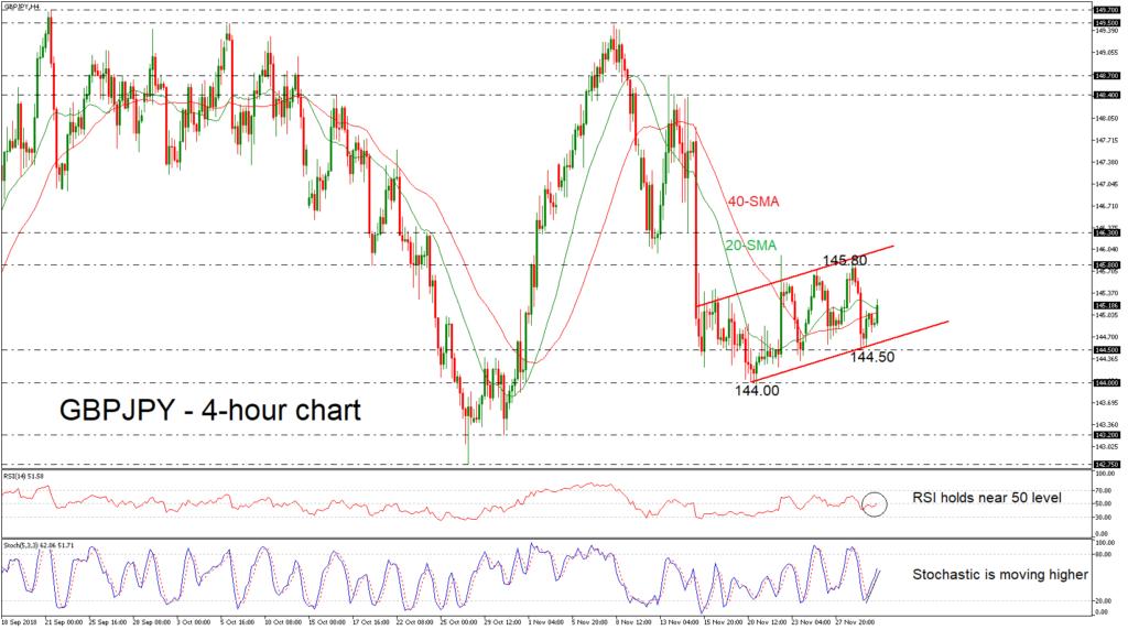 GBP/JPY 30/11/18   EconAlerts