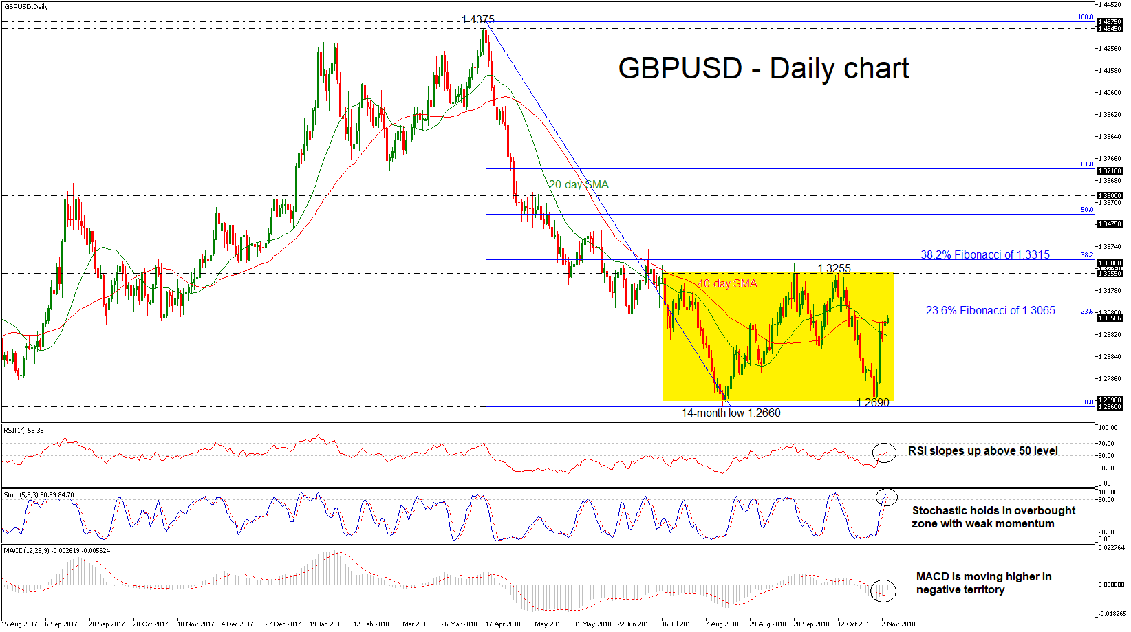 GBP/USD 06NOV18   EconAlerts