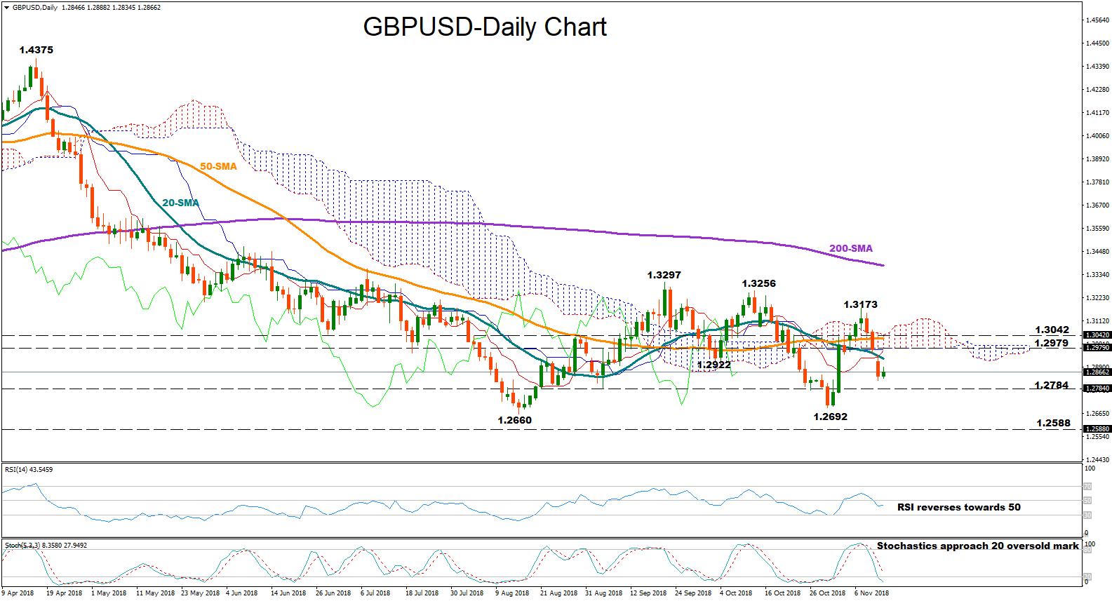 GBP/USD 13Nov18 | EconAlerts
