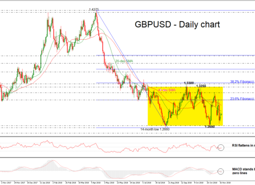 GBP/USD 20NOV18 | EconAlerts
