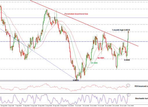 NZD/USD 01/11/18| EconAlerts