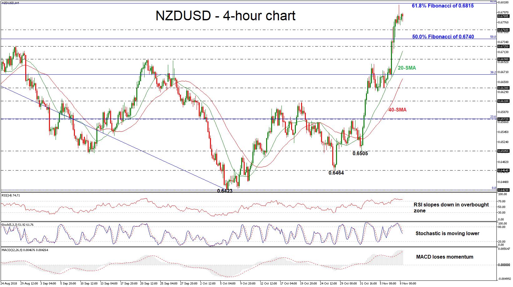 NZD/USD 08/11/18   EconAlerts