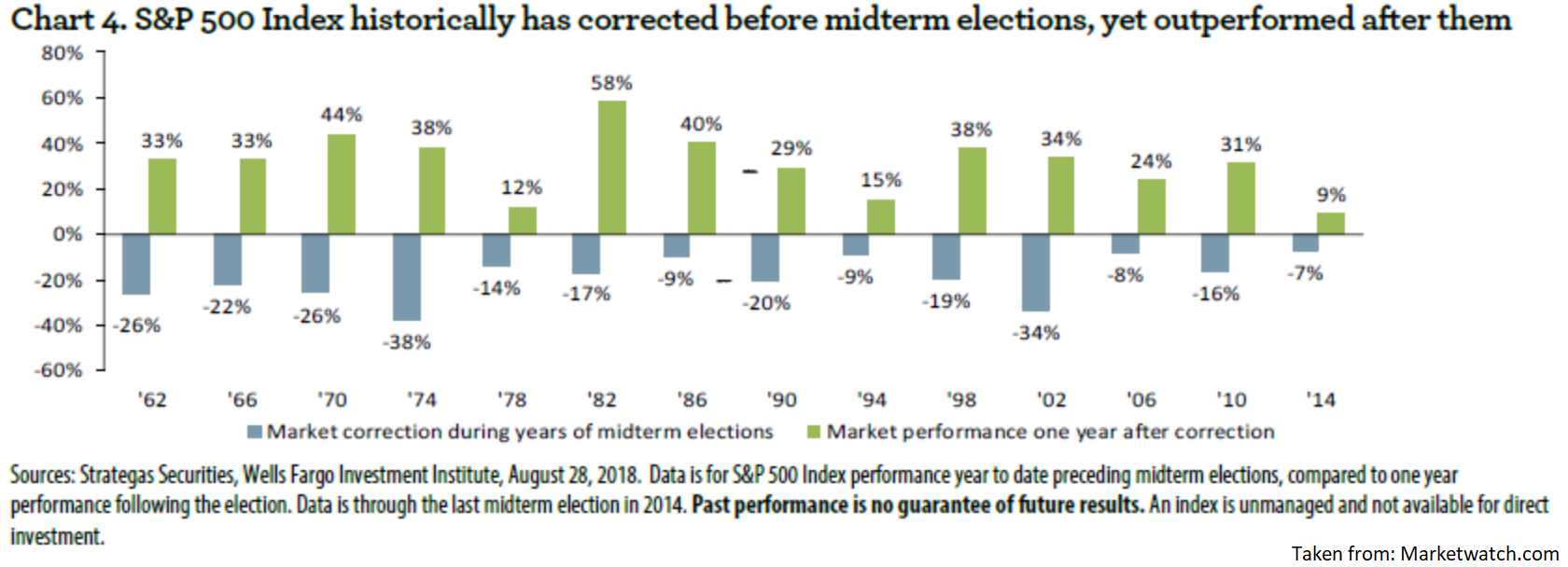 SP before and after midterms | EconAlerts