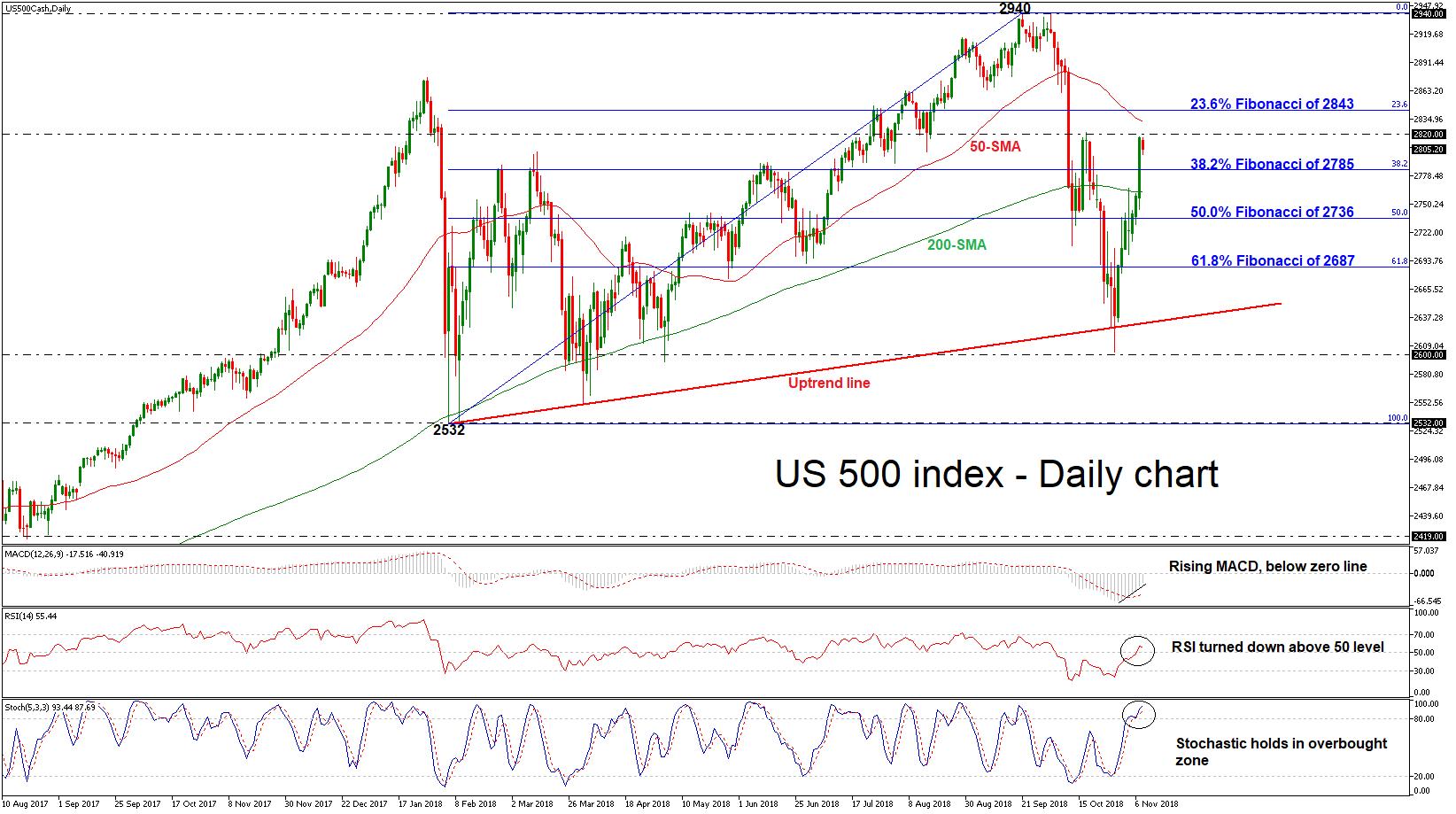 S&P 500 08/11/18 | EconAlerts