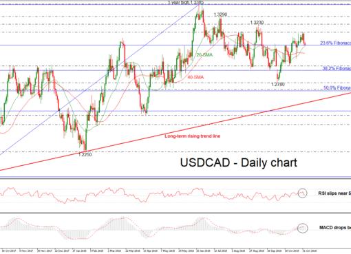 USD/CAD 02nov18   EconAlerts