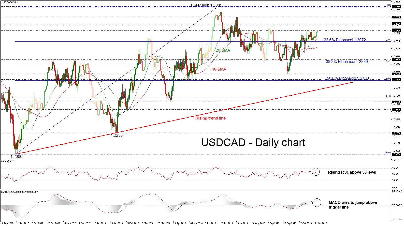 USD/CAD 09NOV18 | EconAlerts