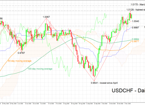 USD/CHF Nov14 | EconAlerts