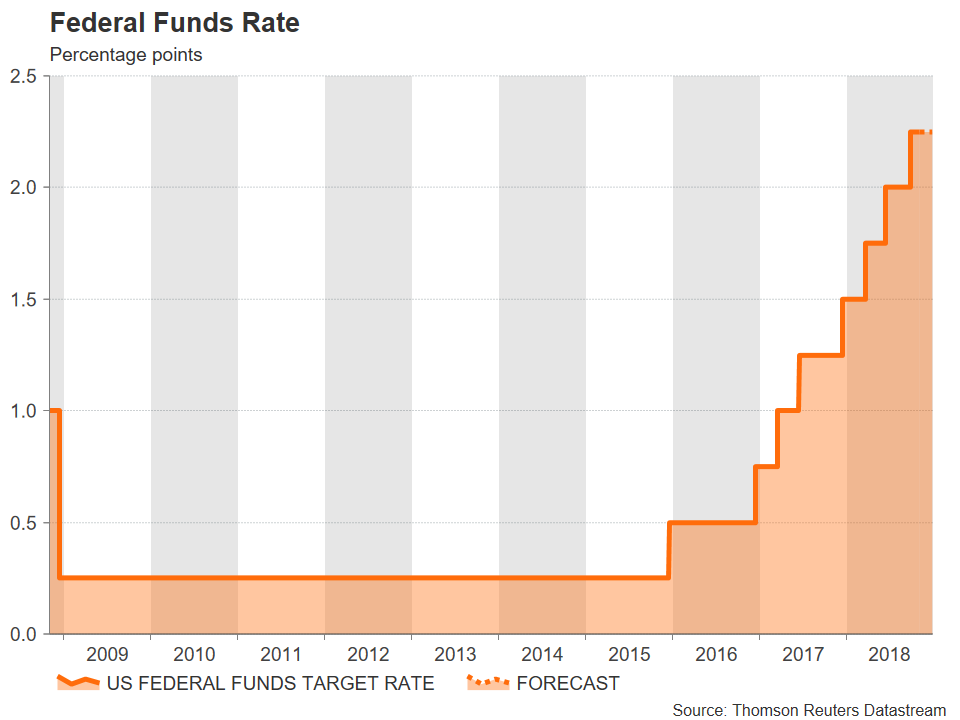 US federal funds rate | EconAlerts