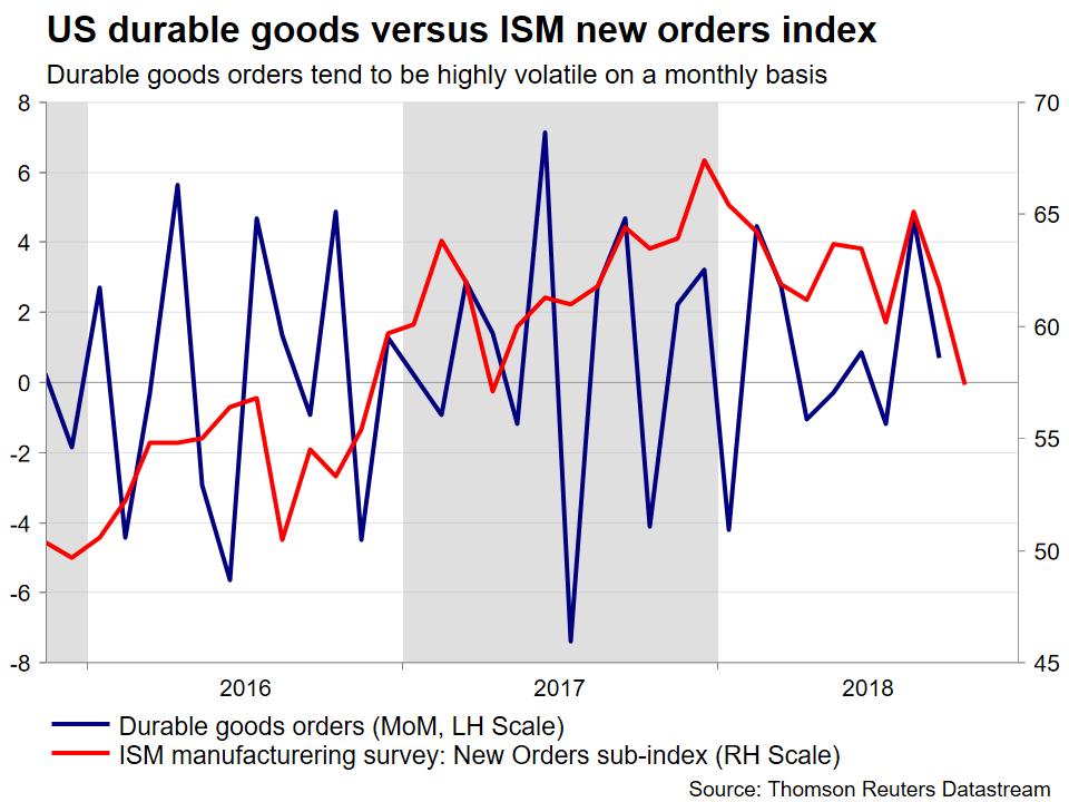 durable goods vs ISM   EconAlerts