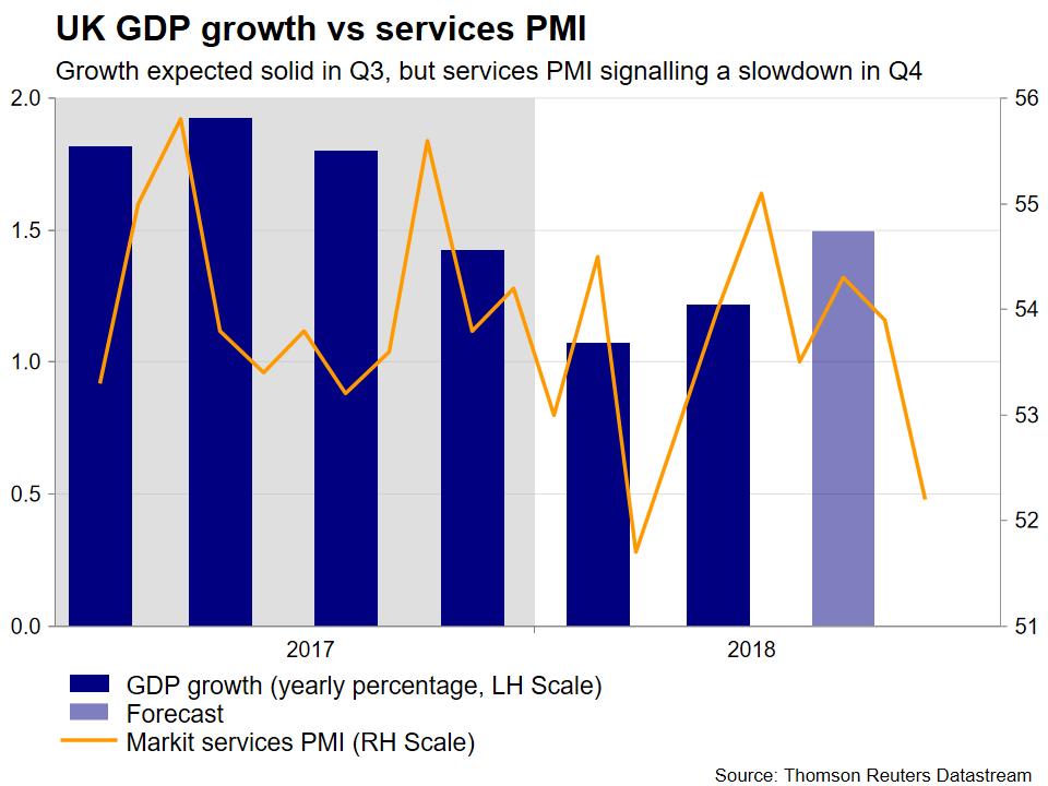 UK GDP vs PMI   EconAlerts