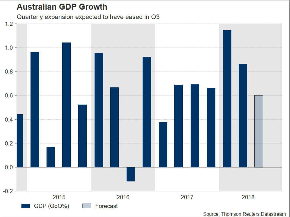 Aussie GDP | EconAlerts
