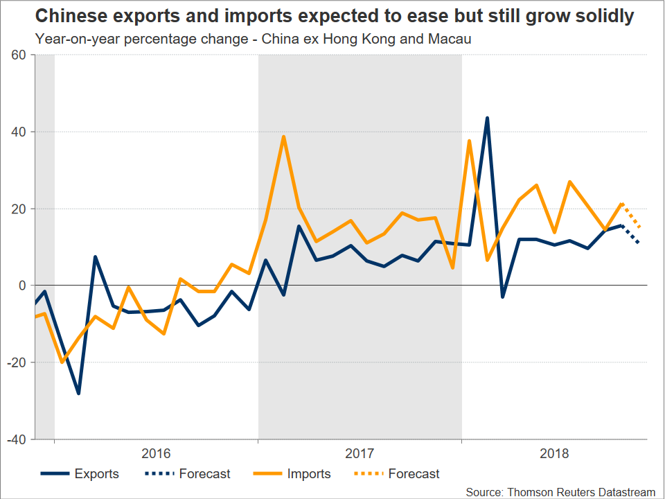 Chinese Trade | EconAlerts