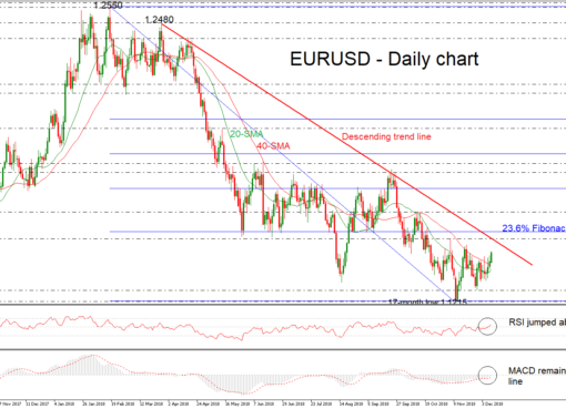 EUR/USD 10Dec18 | EconAlerts