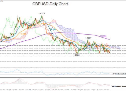 GBP/USD 4Dec18 | EconAlerts