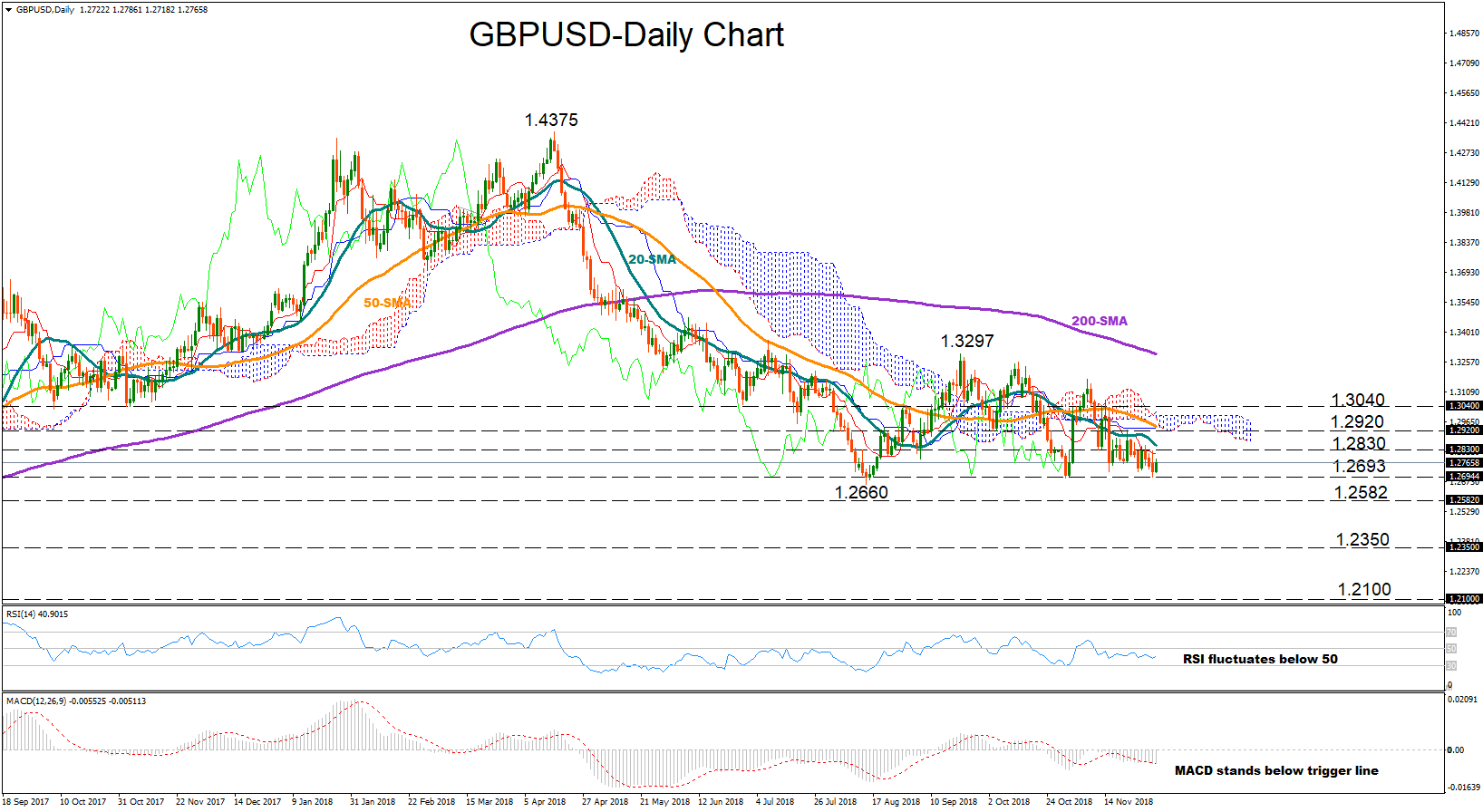 GBP/USD 4Dec18 | EconAlerts