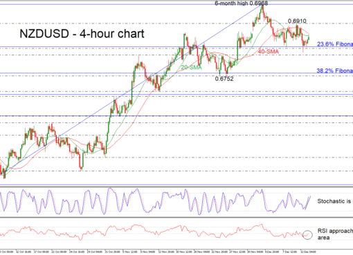 NZD/USD 13/12/18   EconAlerts