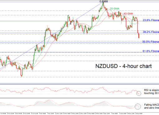 NZD/USD 20/12/18 | EconAlerts