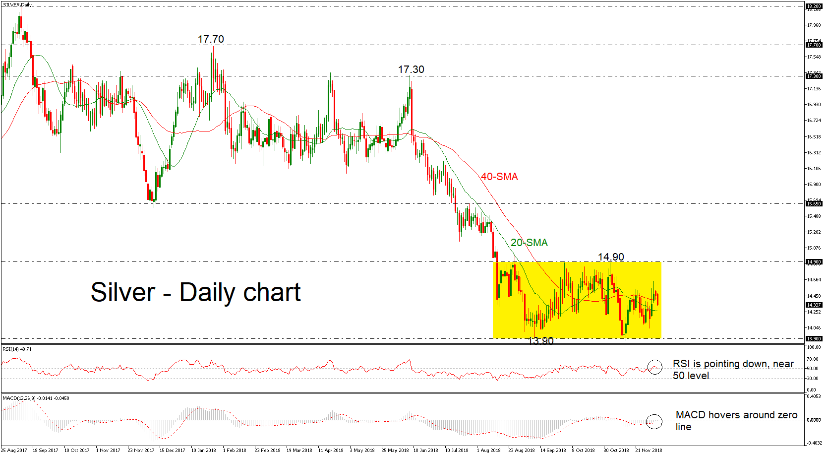 Silver 06/12/18 | EconAlerts