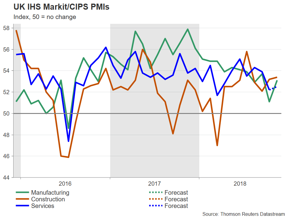 UK PMIs | EconAlerts