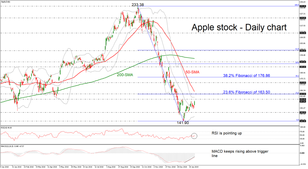 Apple 28/01/19 | EconAlerts